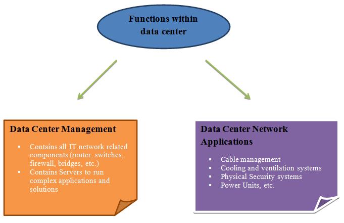 Data Center   IIHT International